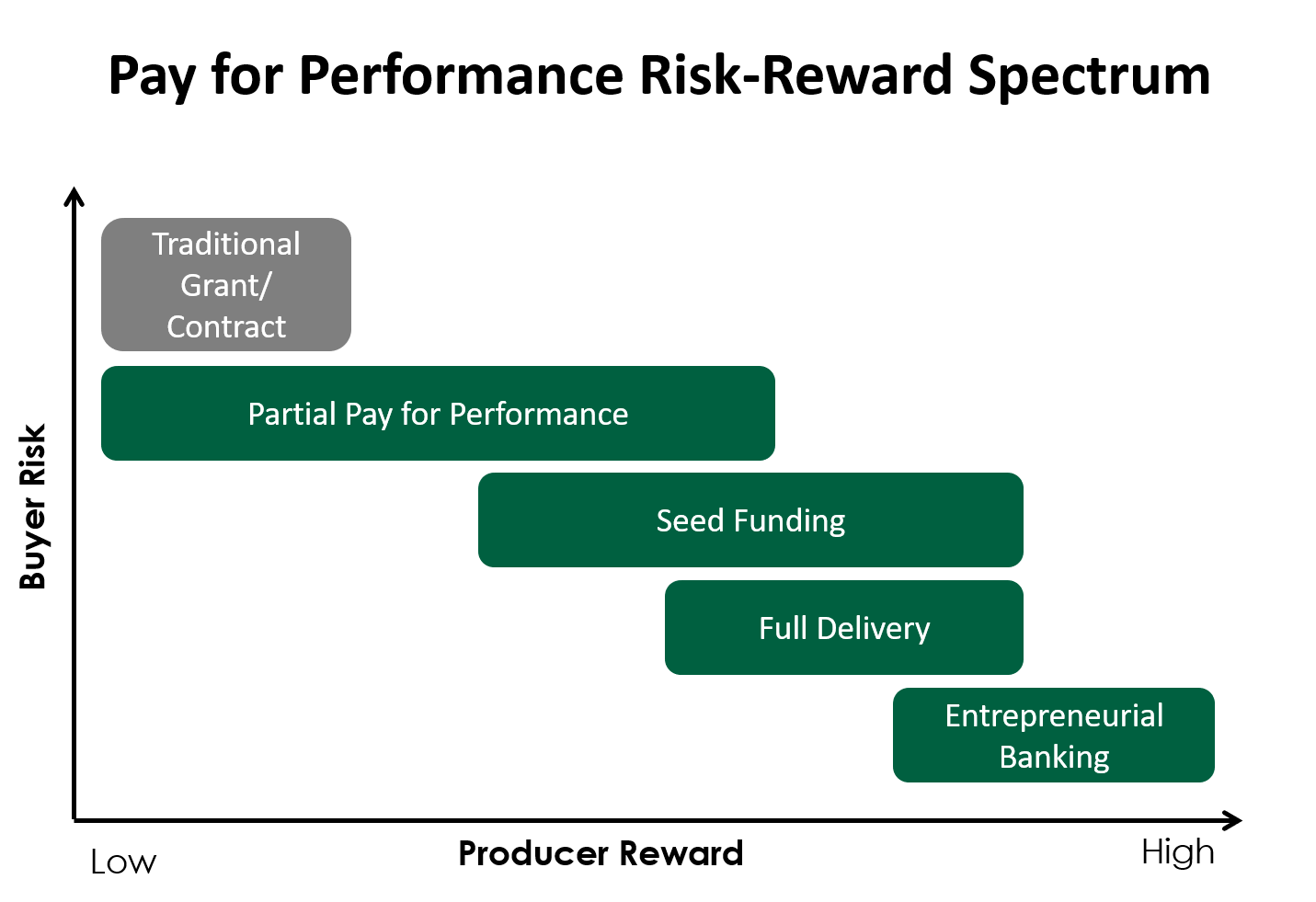 pay for performance risk reward spectrum graph